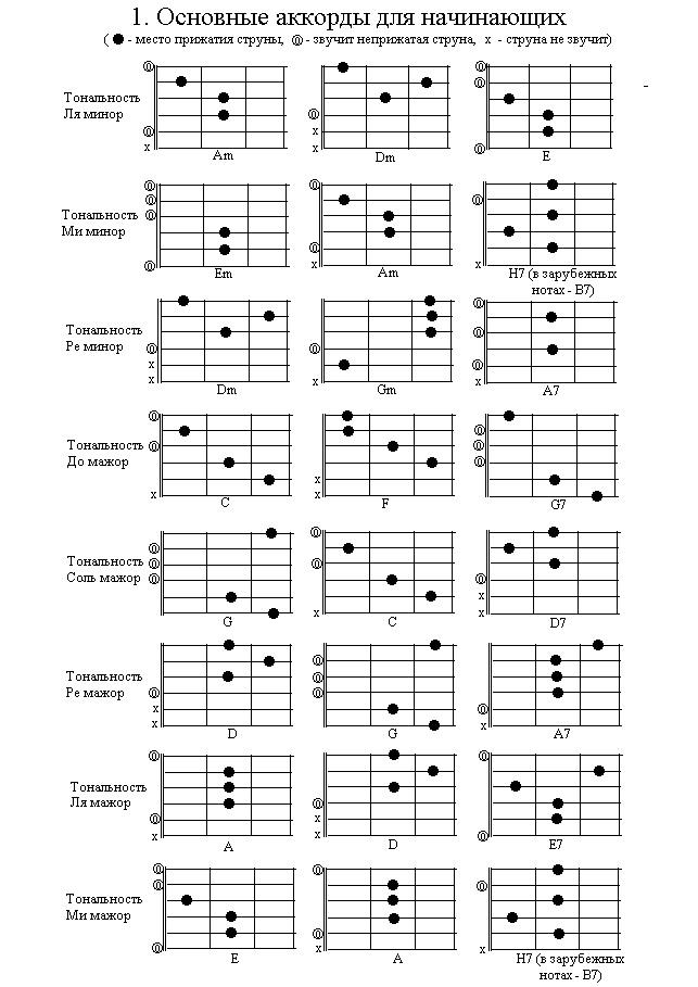 Основные аккорды для начинающих играть на гитаре
